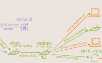 Follow that Sketch: Lifecycles of Sketches and Diagrams in Software Development