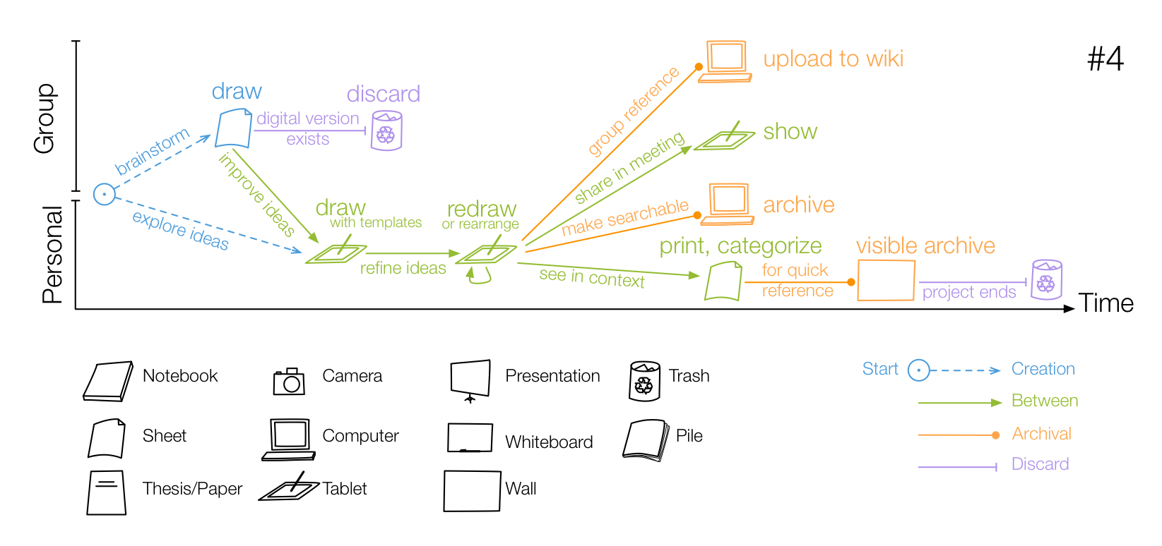 A sample sketch lifecycle derived from an interview with one participant.